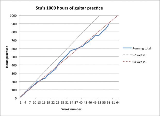Stuart's progress chart after 58 weeks