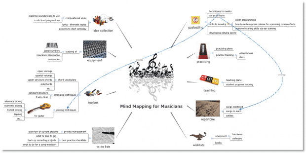 A mind map about mind mapping for musicians